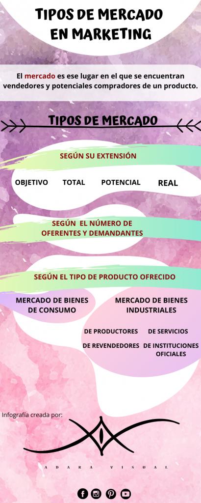infografia sobre tipos de mercados en marketing