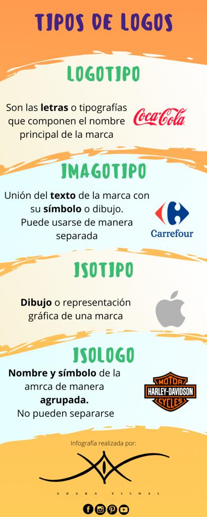 infografia los tipos de logos de adara visual