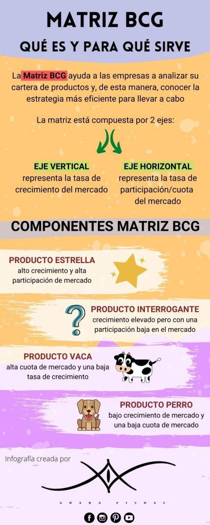 infografia sobre la matriz BCG